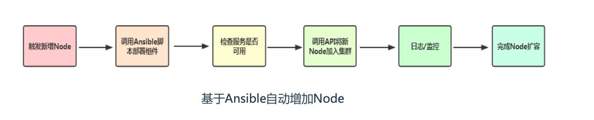 kubernetes 弹性伸缩之 Node自动扩容/缩容