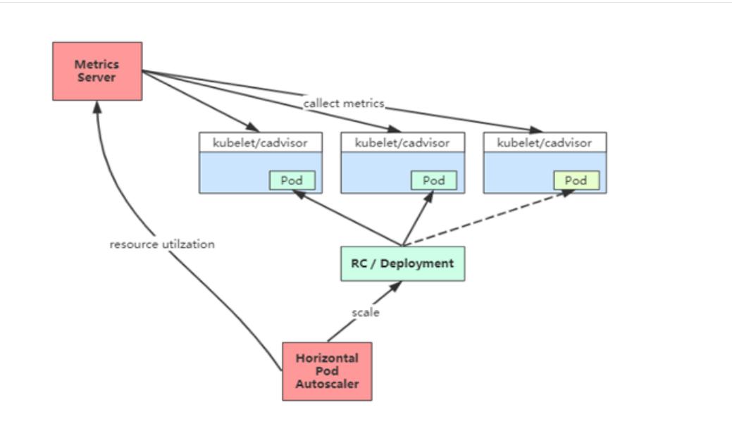 k8s 弹性伸缩之 Pod基于HPA_实现自动扩容/缩容