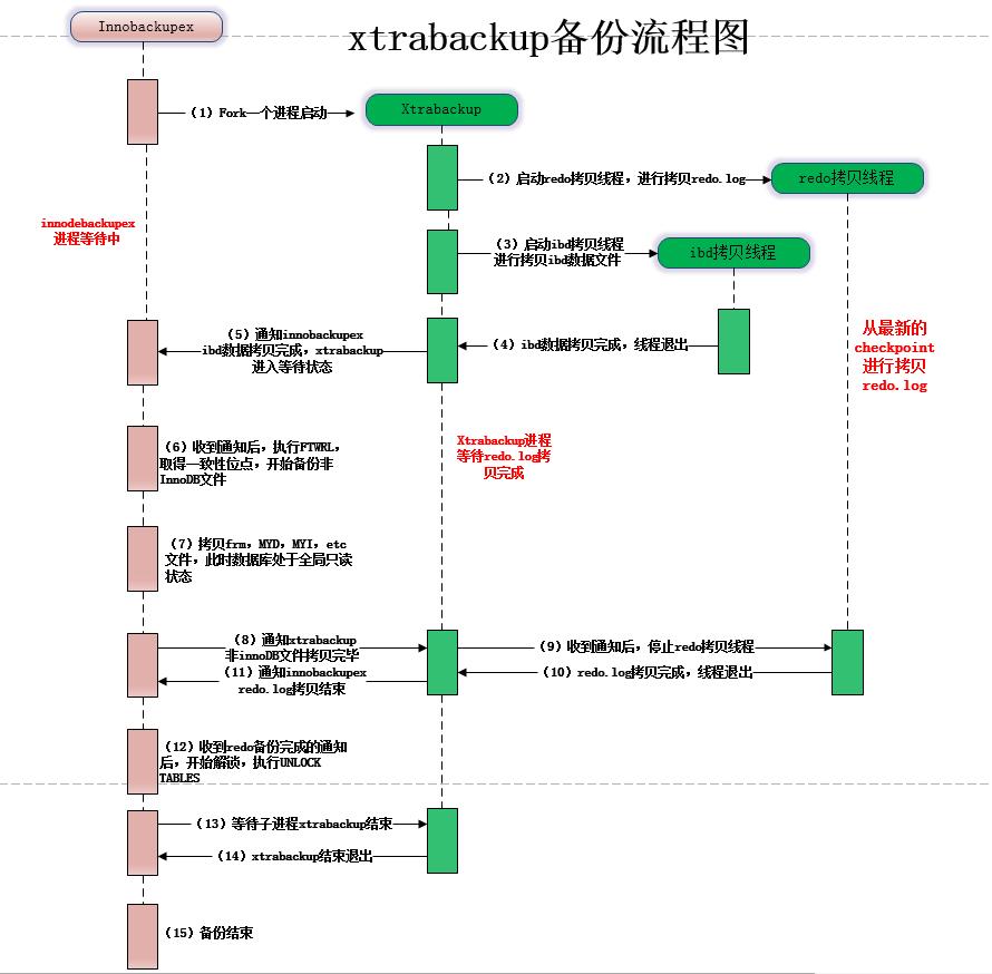 Xtrabackup备份与恢复+异机远程流式备份